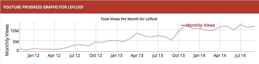 Socialblade Lefloid