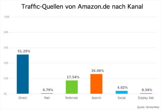 traffic-kanaele-amazon