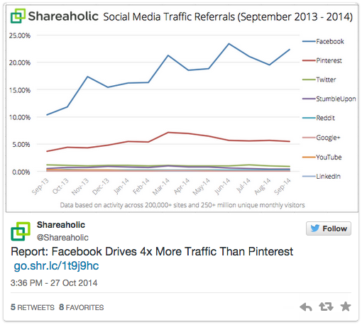 Screenshot: Social Media Traffic Referrals, Quelle:  Shareaholics
