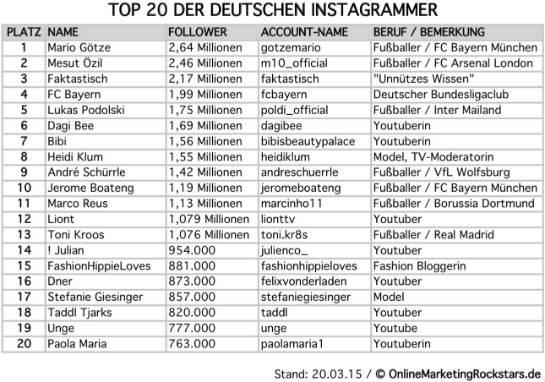 das sind die deutschen instagram top 20. Black Bedroom Furniture Sets. Home Design Ideas