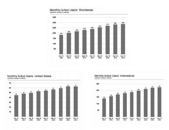 Die Nutzerzahlen von Twitter stagnieren – vor allem in den USA. (Foto: Twitter Annual Report)