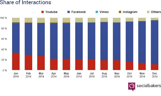 Video-Interactions auf Facebook nach Plattform. (Foto: Socialbakers)