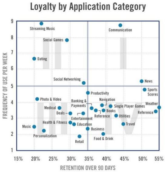 Das Schema von Flurry zeigt die Retention Rate und Nutzungsfrequenz nach Branche. (Quelle: Flurry)