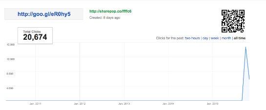 Ein Affiliate-Link von Megachats sammelte über 20.000 Klicks.