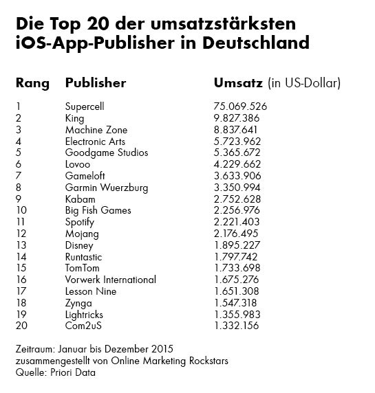 ios_publisher_ranking_germany_2015_omr