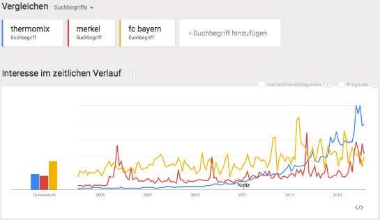 """Die Entwicklung der Suchanfragen zu """"thermomix"""" (blau) bei Google in Deutschland, im Vergleich zu Angela Merkel (rot) und dem FC Bayern (gelb)"""