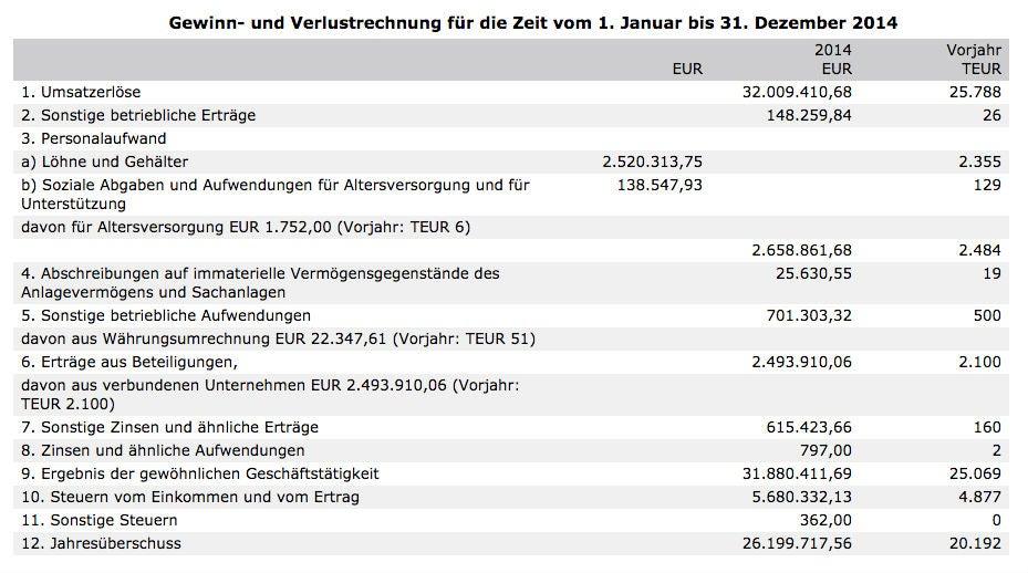 Tolle Gewinn Und Verlustblattvorlage Galerie - Bilder für das ...
