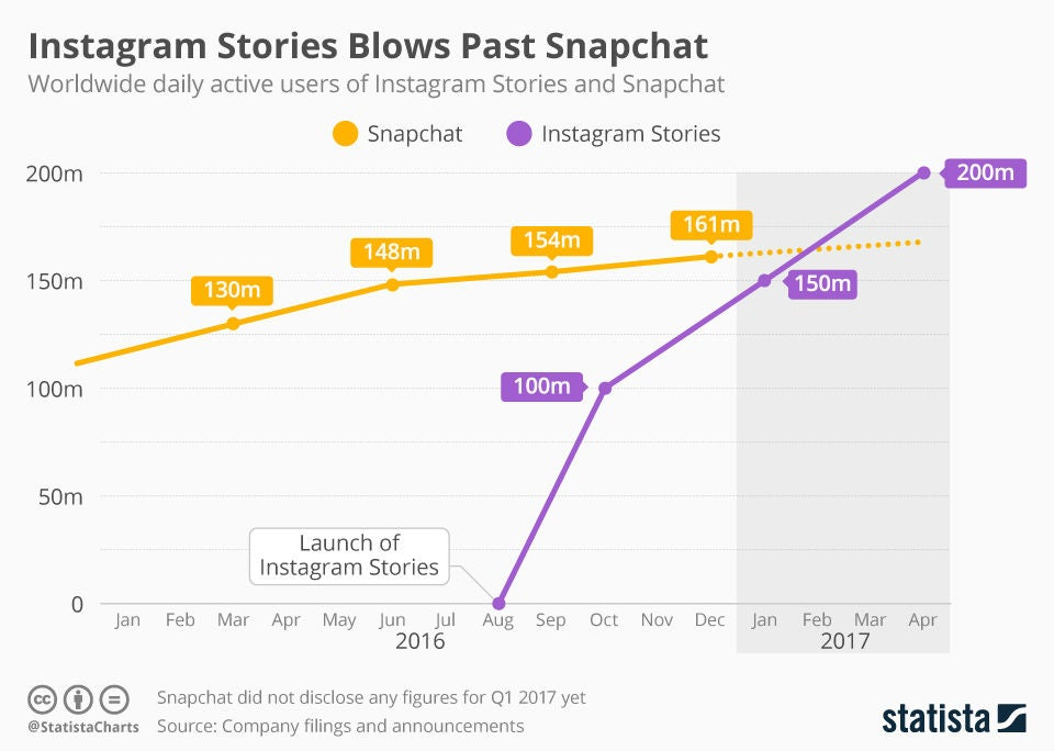 Instagram Stories Snapchat
