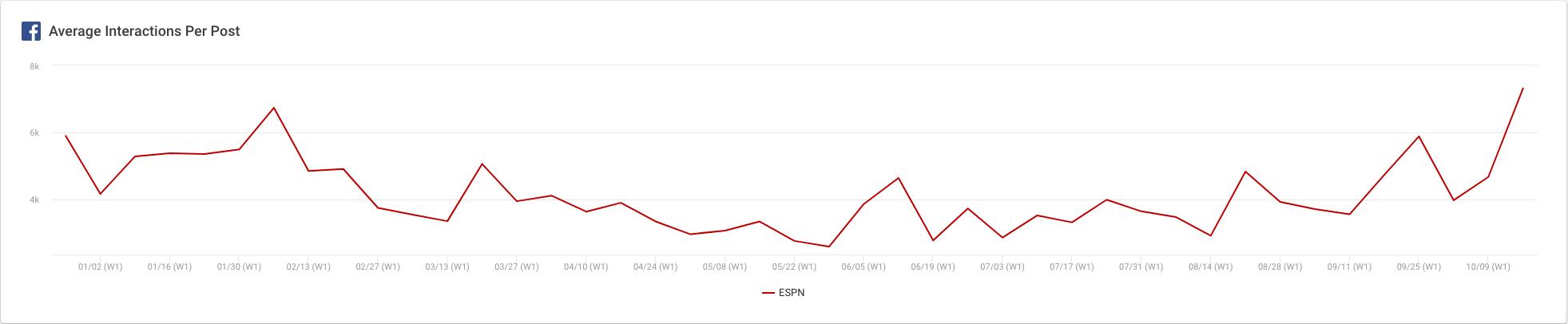ESPN Engagement Facebook