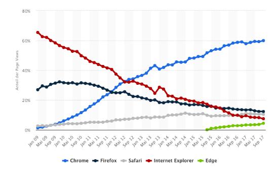 Browser-Marktanteil