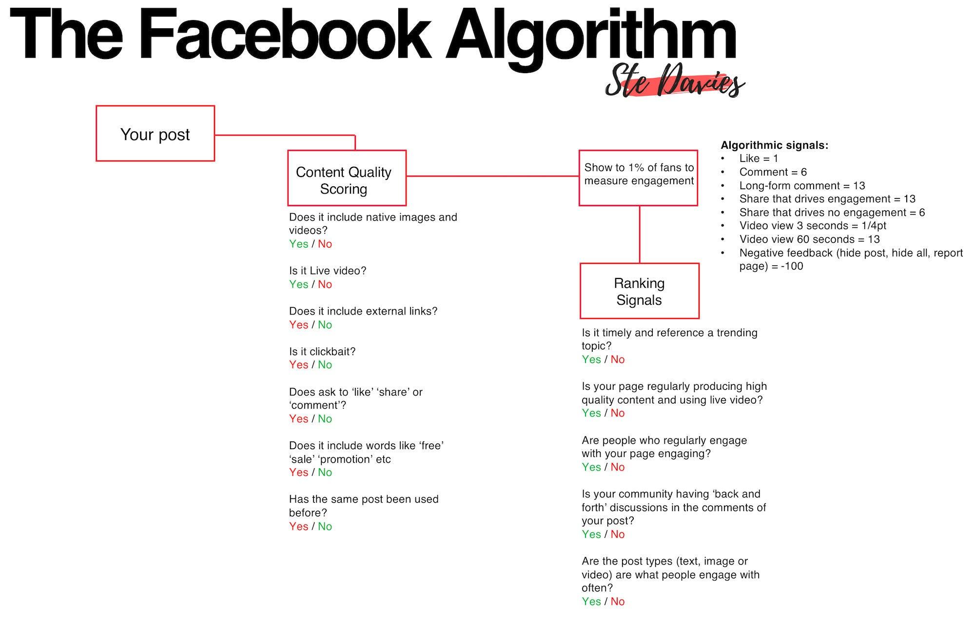 Facebook Algorithmus OMR