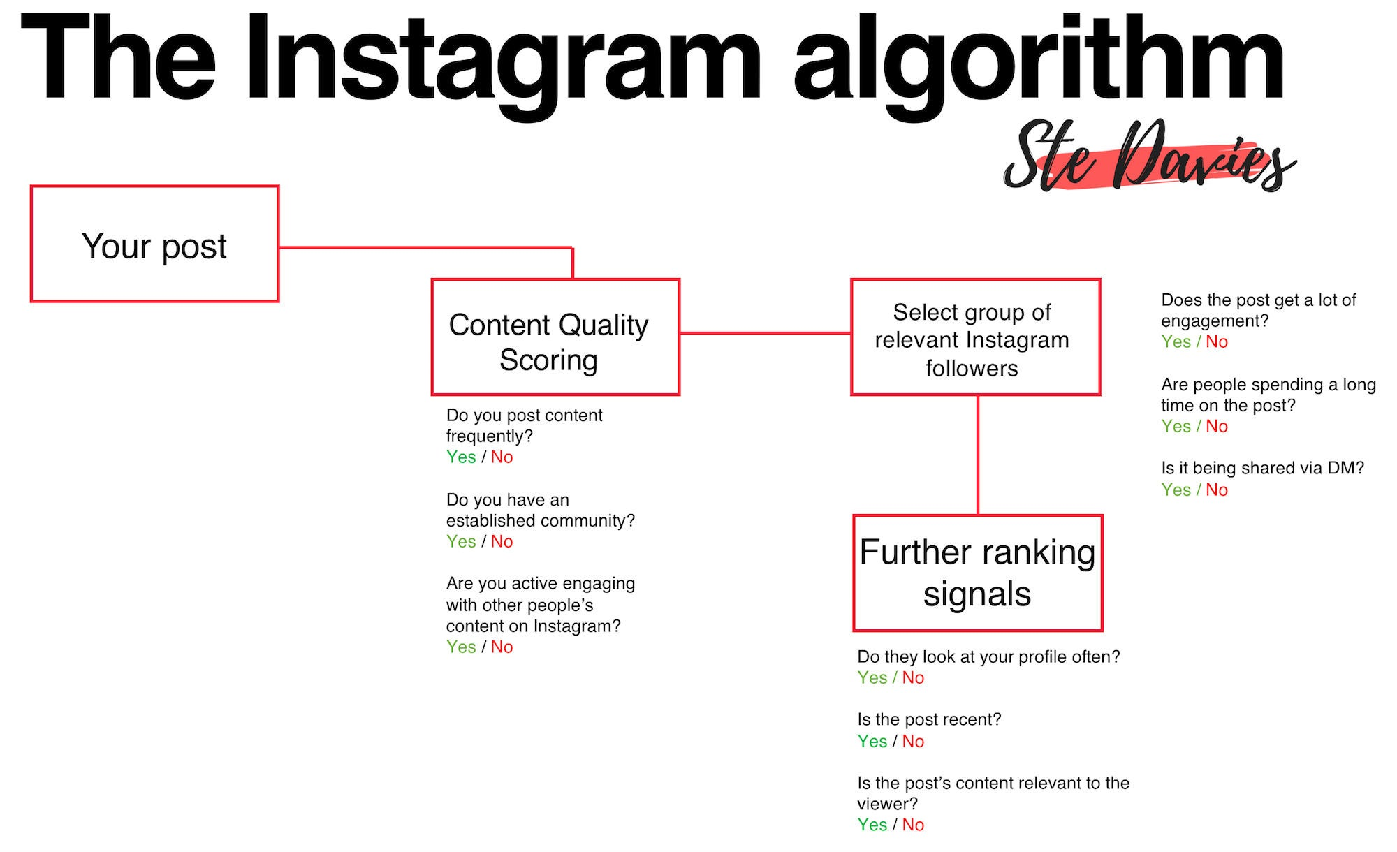 Instagram Algorithmus OMR