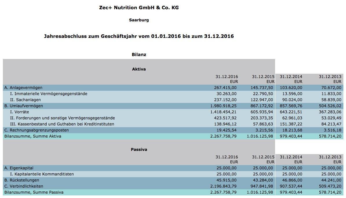 Zec Plus Bundesanzeiger Bilanz OMR