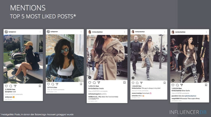 3fed12c69 The five most-liked posts using the Balenciaga tag come from Kylie Jenner  and Kim Kardashian (Source  InfluencerDB)