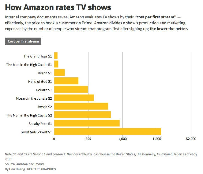 Reuters Amazon Prime Video First Streams KPI OMR