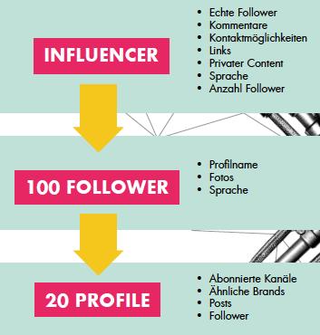 Darauf sollte man bei der Wahl der Influencer achten