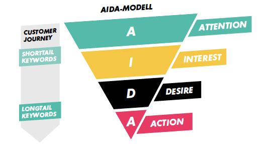 Keywords im oberen Teil des Tunnels sind eher für Aufmerksamkeit gut und daher kurz. Im unteren Teil sind vor allem längere Begriffe wichtig, die konvertieren.