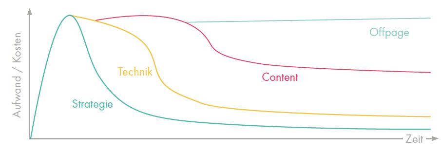 Strategie, Technik und Content sind die zentralen Bereiche der Offpage Optimierung