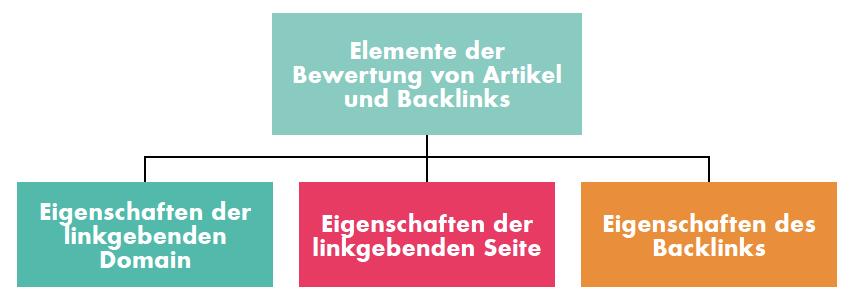 Bei der Einordnung von Backlinks im Linkbuilding ist die Qualität der Website, der Seite und des Links an sich wichtig
