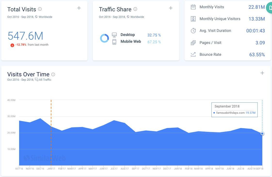 Famousbirthdays OMR Similarweb Traffic