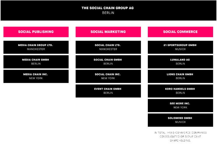 Die Unternehmensstruktur der Social Chain Group