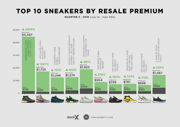 Sneaker Resell Preise