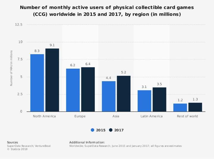 Monatlich aktive Nutzer von Sammelkarten-Spielen