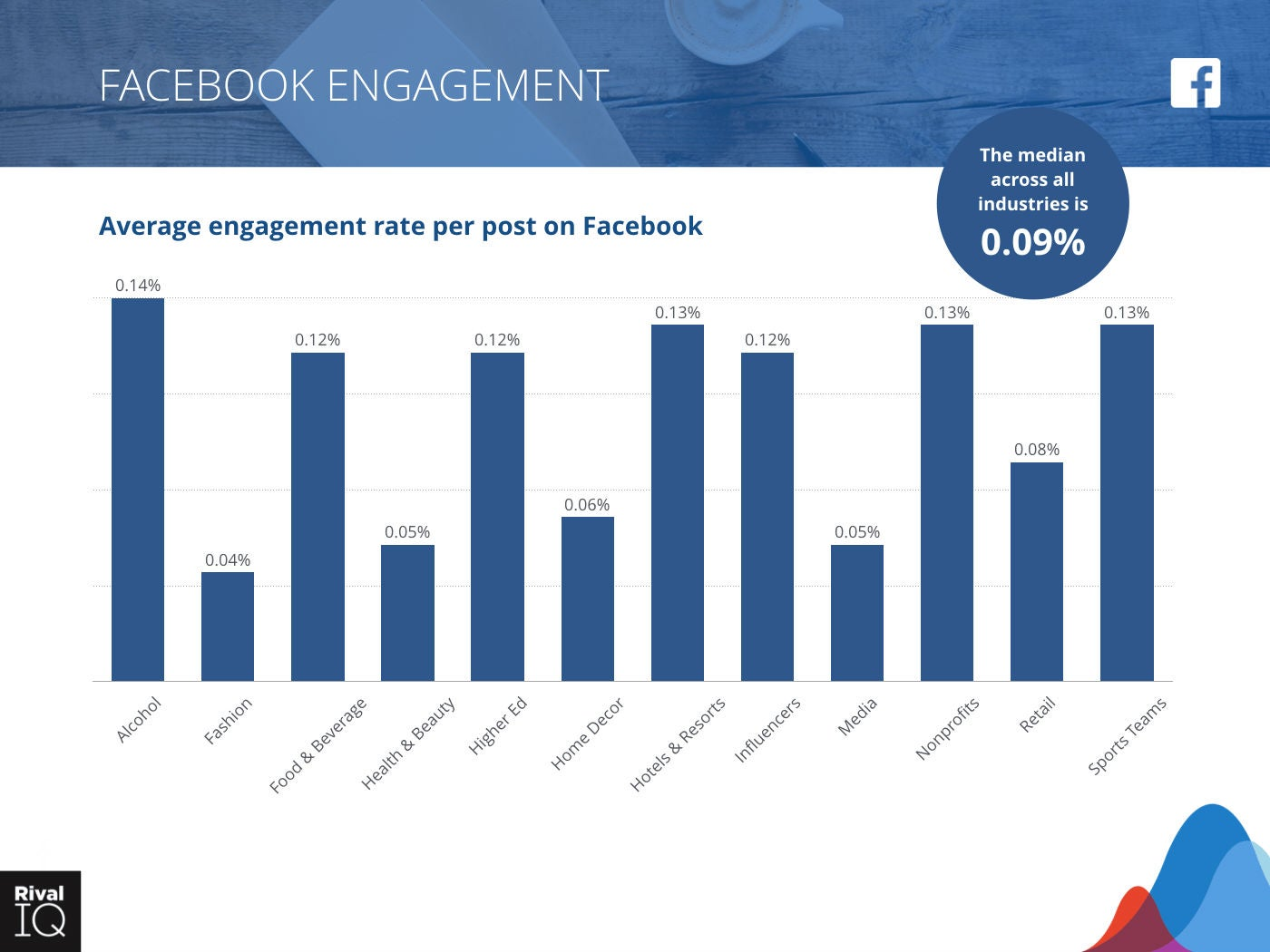 Grafik Facebook Engagement Rivaliq OMR