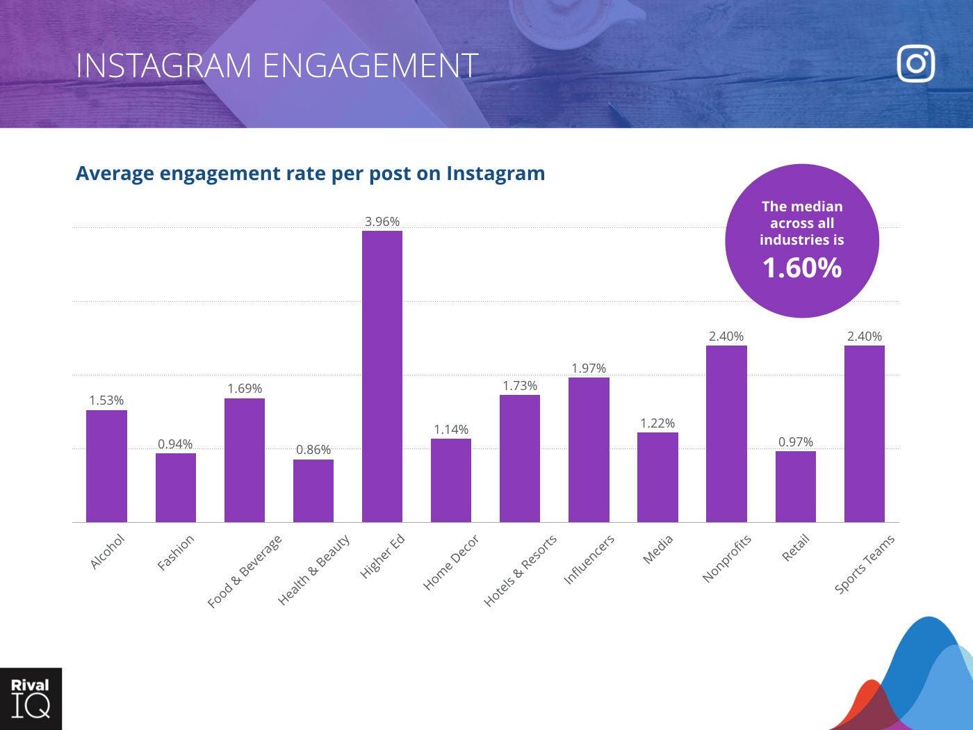 Grafik Instagram Engagement Rivaliq OMR