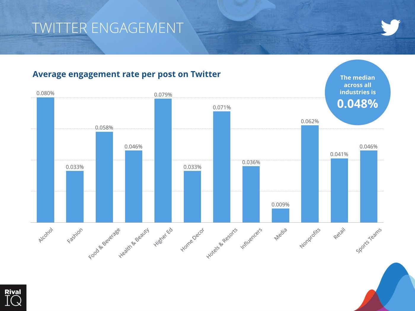 Grafik Twitter Engagement Rivaliq OMR