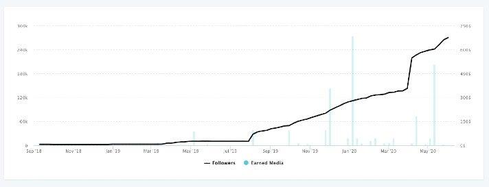 """Follower-Wachstum von """"xskincare"""" auf Instagram (Quelle InfluencerDB)"""