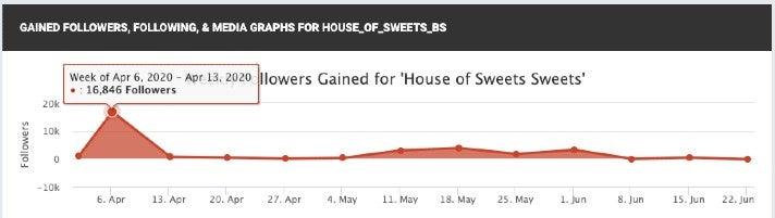 House of Sweets Instagram Followerwachstum Socialblade