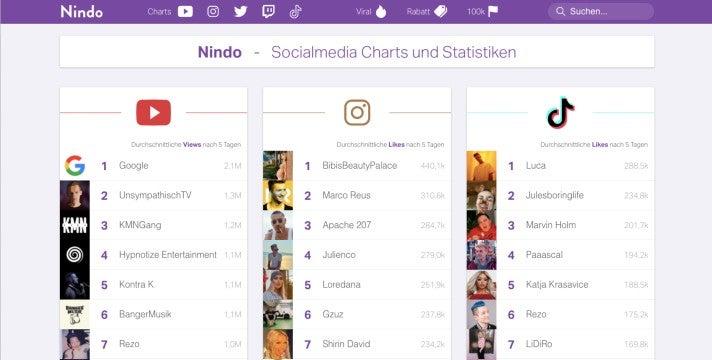 Übersicht des Social-Anlaytic-Tools Nindo
