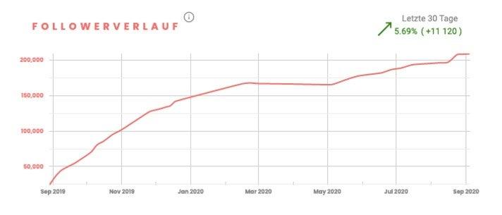 Marc Gebauer Instagram-Wachstum (Quelle: InfluData)