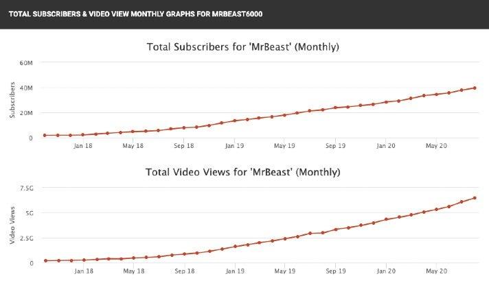 MrBeast: Wachstumszahlen auf Youtube