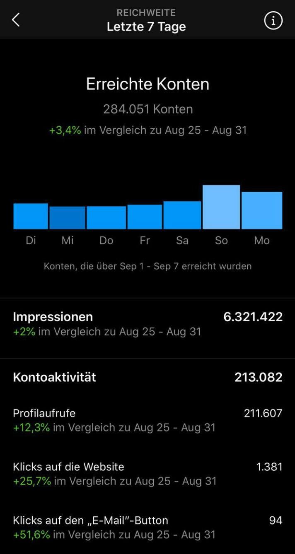 MWB Instagram Statistiken