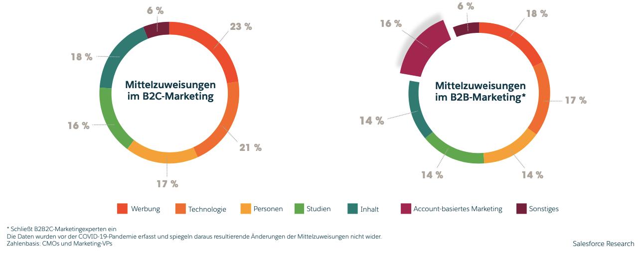 Salesforce State of Marketing Report 2020 Account-basiertes Marketing