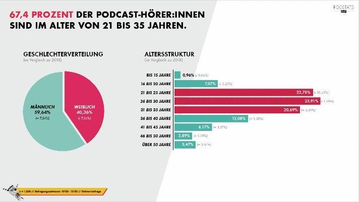 Podcast-Umfrage 2021: Das Alter von Podcast-Hörern