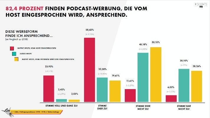 Podcast-Umfrage 2021: Welche Werbeform kommt am besten an?