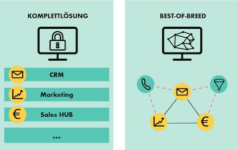 Die Auswahl des CRM-Tools entscheidet sich nach individuellen Bedürfnissen.