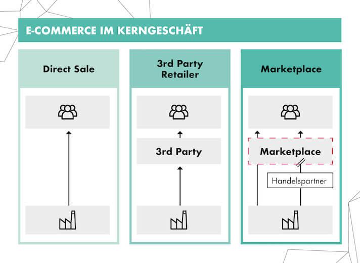 Diese Kanäle gibt es im E-Commerce: D2C und über Zwischenhändler