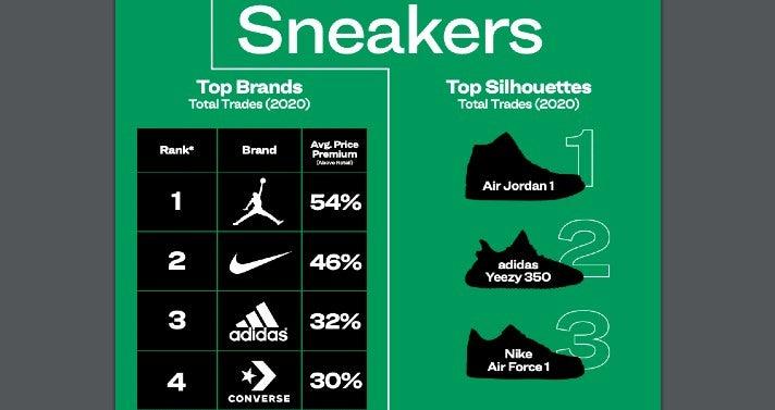 Die Top-Sneaker-Brands 2020 gemäß der Reseller-Plattform StockX