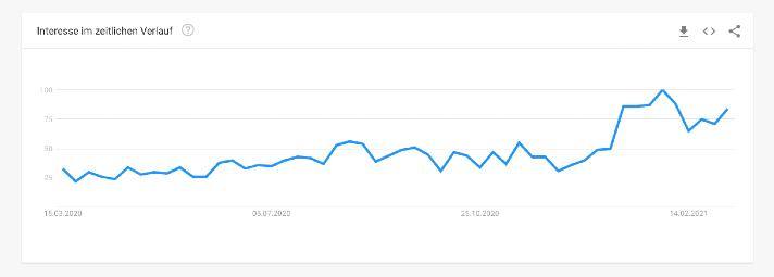 Cardmarket Google Trends