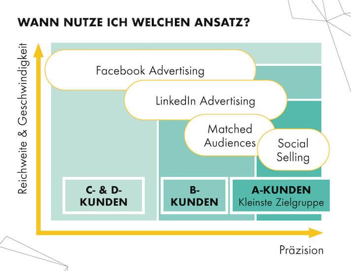 Die Möglichkeiten des LinkedIn Marketings im Vergleich