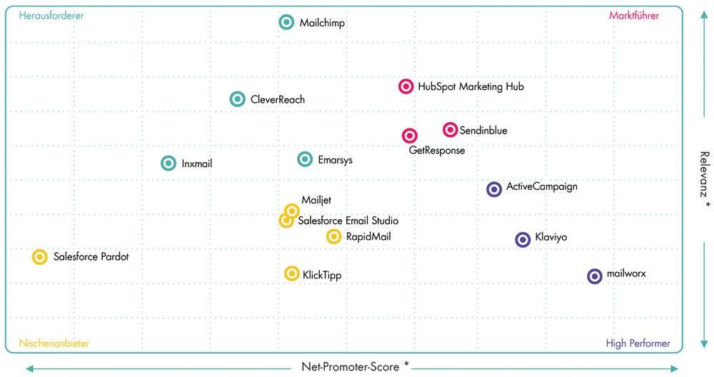 Grid Übersicht mit den besten E-Mail-Marketing-Softwares von OMR Reviewst