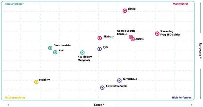 Grid Übersicht für SEO Software von OMR Reviews