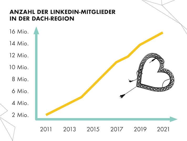 Die Nutzerschaft auf LinkedIn hat sich in den letzten Jahren stark vergrößert. Das bietet Potenzial fürs Marketing