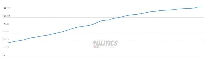Followerwachstum von 6PM auf Instagram