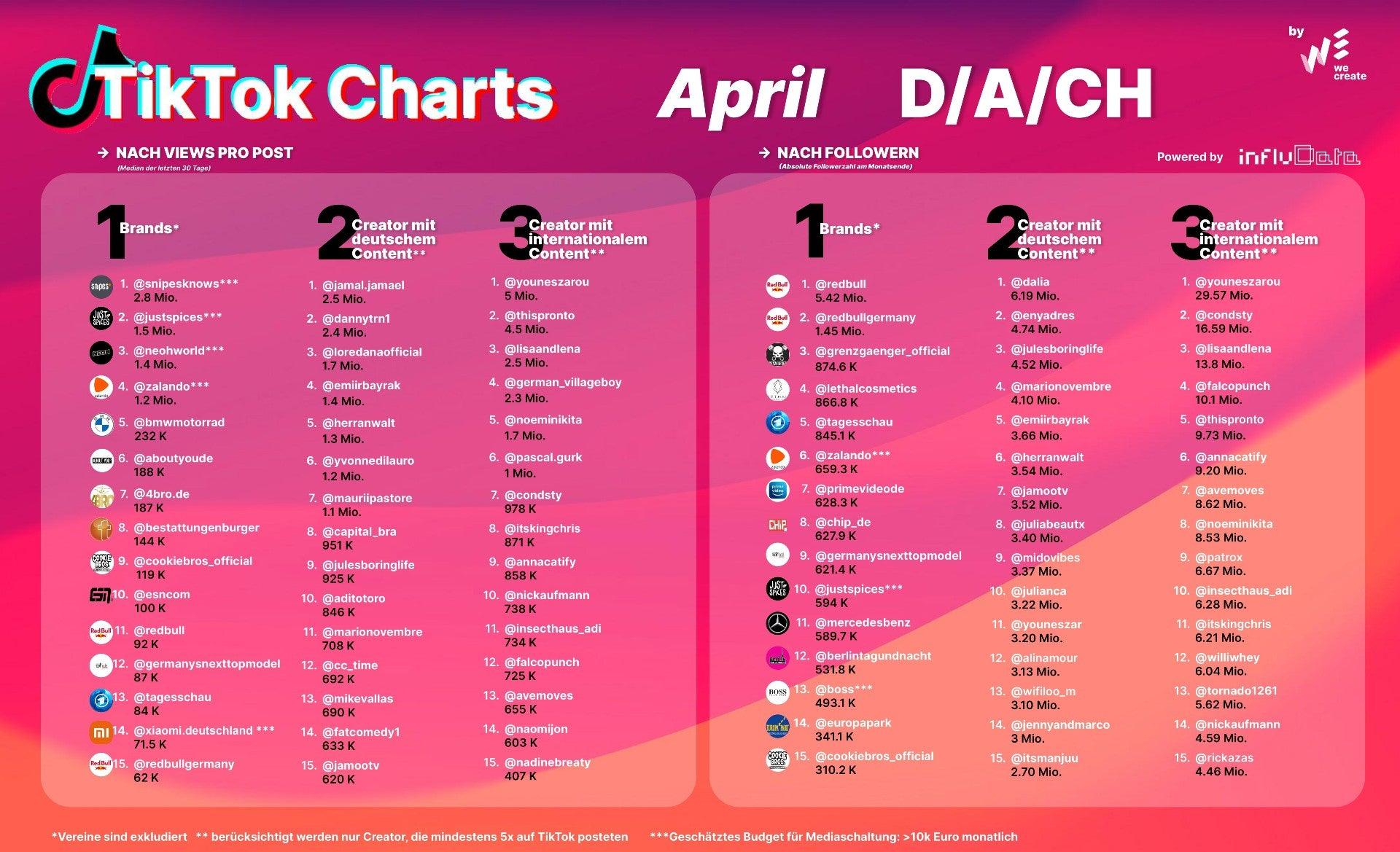 Tiktok-Ranking April 2021