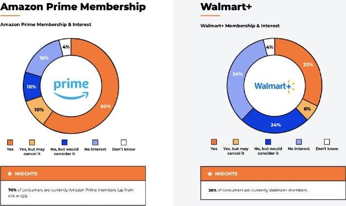 Nach Schätzungen des E-Commerce-Tool-Anbieters Jungle Scout besitzen sogar bereits 38 Prozent der US-Verbraucher eine Walmart-Plus-Mitgliedschaft